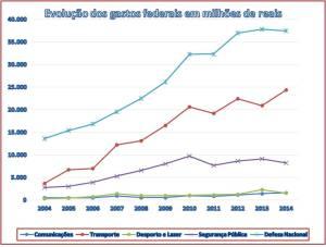 Evolução dos gastos federais