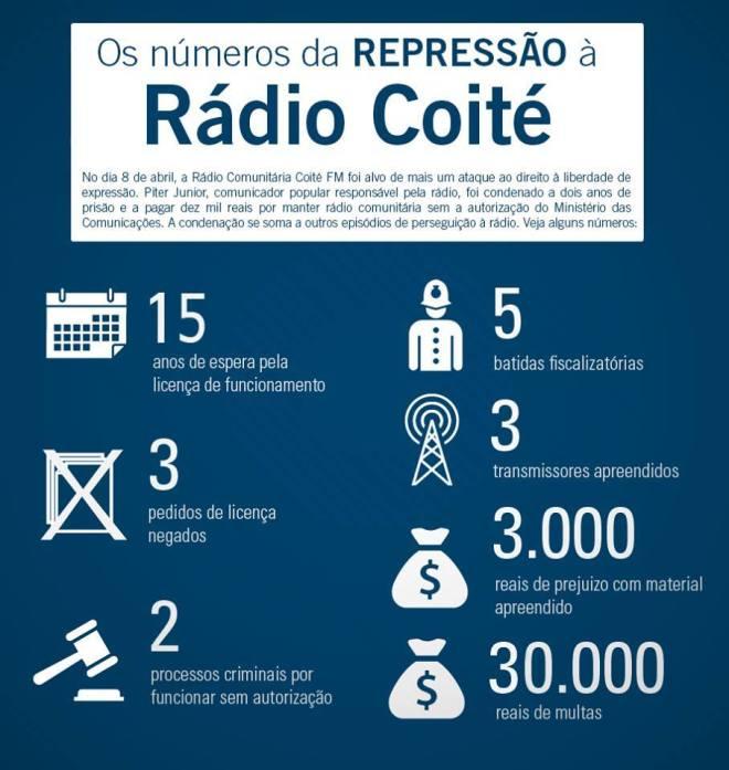 rádio coité